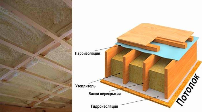 Схема слоев материалов в разрезе